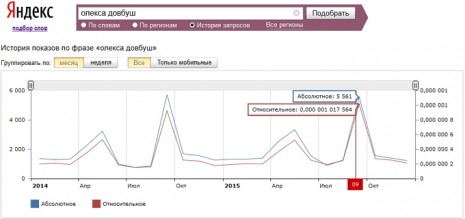 Кількість запитів про Олексу Довбуша в Яндекс за останні два роки
