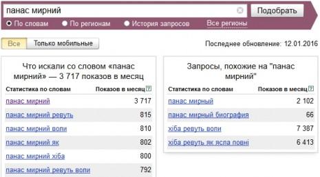 Кількість запитів про Панаса Мирного в Яндекс у грудні 2015 - січні 2016