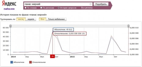 Кількість запитів про Панаса Мирного в Яндекс за останні два роки