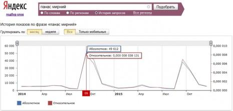 Количество запросов о Панасе Мирном в Яндекс за последние два года