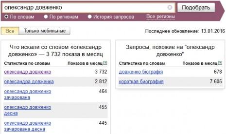 Количество запросов об Александре Довженко в Яндекс в декабре 2015 - январе 2016