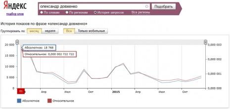 Количество запросов об Александре Довженко в Яндекс за последние два года