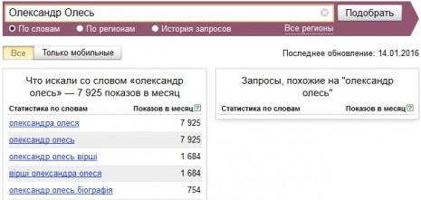 Кількість запитів про Олександра Олеся в Яндекс у грудні 2015 - січні 2016