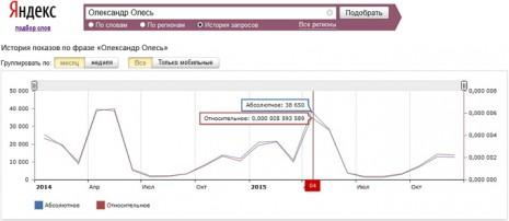 Кількість запитів про Олександра Олеся в Яндекс за останні два роки