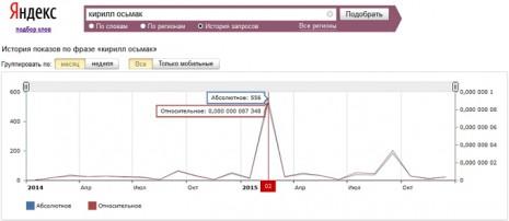 Кількість запитів про Кирила Осьмака в Яндекс за останні два роки