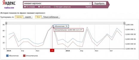 Количество запросов о Михаиле Кирпоносе в Яндекс за последние два года