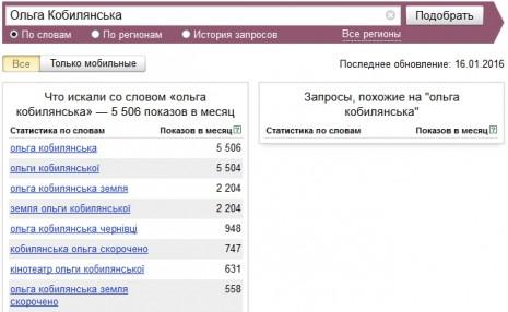 Кількість запитів про Ольгу Кобилянську в Яндекс у грудні 2015 - січні 2016