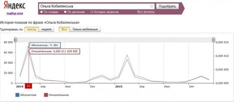 Кількість запитів про Ольгу Кобилянську за останні два роки