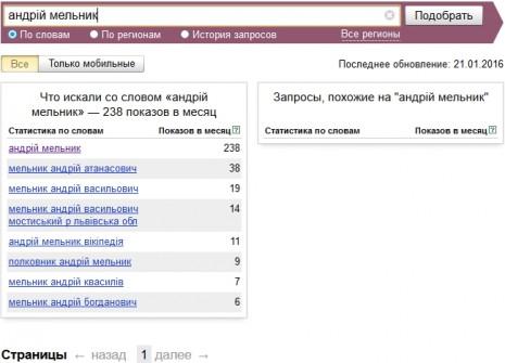 Количество запросов об Андрее Мельнике в Яндекс в декабре 2015 - январе 2016
