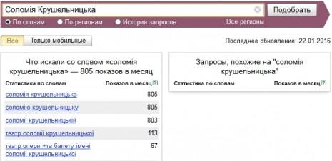 Количество запросов о Саломее Крушельницкой в Яндекс в декабре 2015 - январе 2016