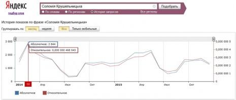 Количество запросов о Саломее Крушельницкой в Яндекс за последние два года