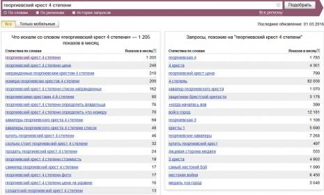 Количество запросов о Георгиевском кресте четвертой степени в Яндекс в январе 2016 года