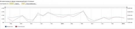 Количество запросов о Георгиевском кресте четвертой степени в Яндекс за последние два года