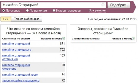 Кількість запитів про Михайла Старицького в Яндекс у грудні 2015 - січні 2016