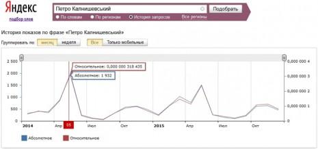 Кількість запитів про Петра Колнашевського в Яндекс за останні два роки