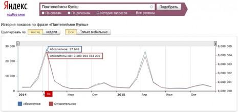 Количество запросов о Пантелеймоне Кулише в Яндекс за последние два года