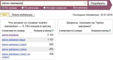 Кількість запитів про Євгена Маланюка в Яндекс у грудні 2015 - січні 2016