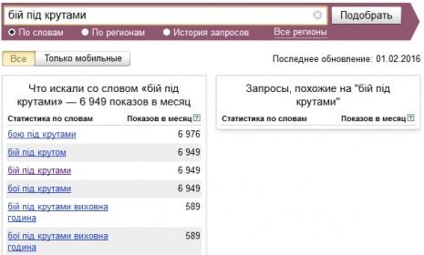 Кількість запитів про бій під Крутами в Яндекс у січні-лютому 2016 року