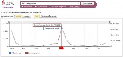 Кількість запитів про бій під Крутами в Яндекс за останні два роки