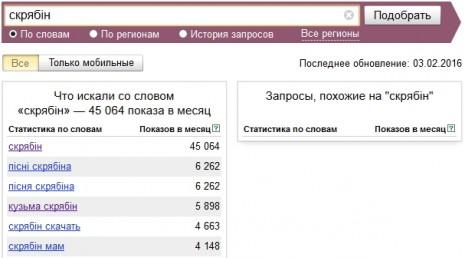 Количество запросов о Скрябине в Яндекс в январе-феврале 2016 года