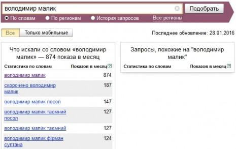 Количество запросов о Владимире Малике в Яндекс в декабре 2015 - январе 2016