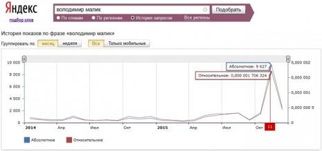Количество запросов о Владимире Малике в Яндекс за последние два года