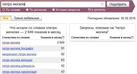 Количество запросов о Петре Могиле в Яндекс в январе-феврале 2016 года