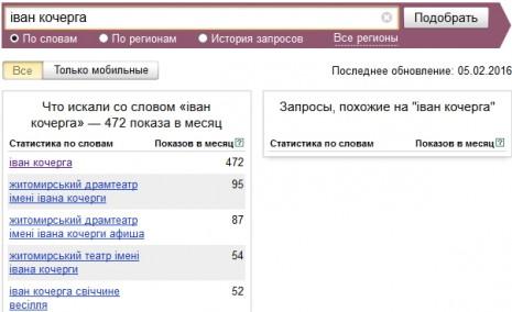 Кількість запитів про Івана Кочергу в Яндекс у січні-лютому 2016 р.