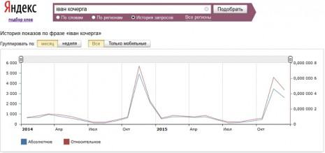 Кількість запитів про Івана Кочергу в Яндекс за останні два роки