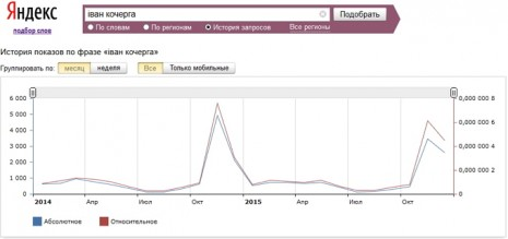 Количество запросов об Иване Кочерге в Яндекс за последние два года