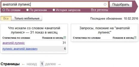 Кількість запитів про Анатолія Лупоноса в Яндекс в січні-лютому 2016 року
