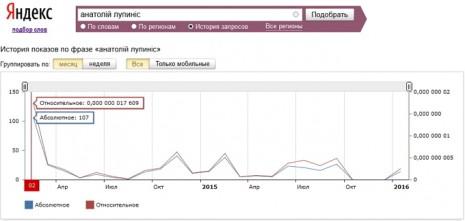 Кількість запитів про Анатолія Лупоноса в Яндекс за останні два роки