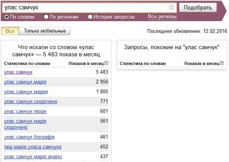 Кількість запитів про Уласа Самчука в Яндекс у січні-лютому 2016 року