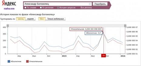 Количество запросов об Александре Богомольце в Яндекс за последние два года