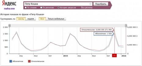 Количество запросов о Петре Кошке в Яндекс за последние два года
