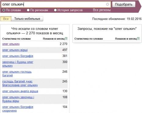 Количество запросов об Олеге Ольжиче в Яндекс в январе-феврале 2016 года