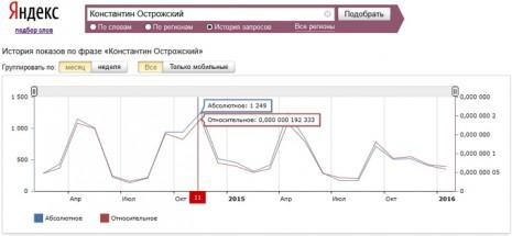 Количество запросов о Константине Острожском в Яндекс за последние два года