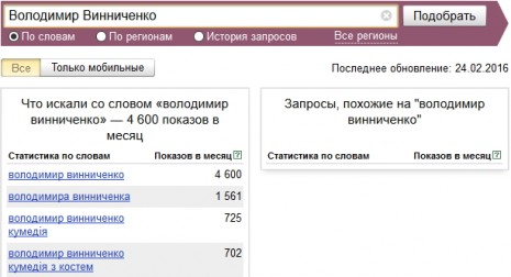 Количество запросов о Владимире Винниченко в Яндекс в январе-феврале 2016 года