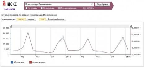 Кількість запитів про Володимира Винниченка в Яндекс за останні два роки