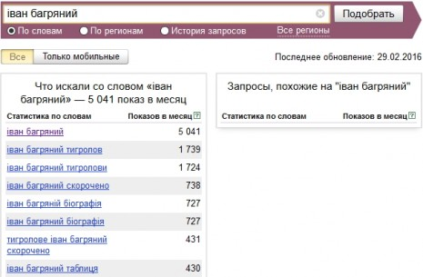 Кількість запитів про Івана Багряного в Яндекс у січні-лютому 2016 року