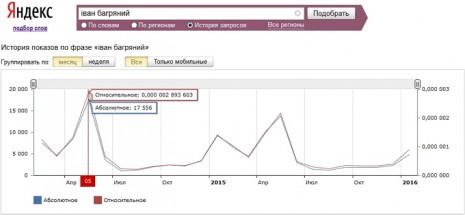 Кількість запитів про Іавна Багряного в Яндекс за останні два роки