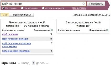 Количество запросов о Юрие Тютюннике в Яндекс в январе - феврале 2016 года