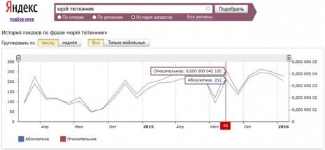 Количество запросов о Юрие Тютюннике в Яндекс за последние два года