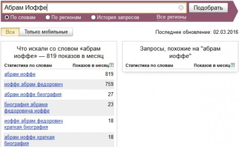 Количество запросов об Абраме Иоффе в Яндекс в феврале-марте 2016 года