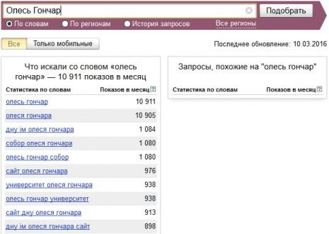Кількість запитів про Олеся Гончара в Яндекс у лютому-березні 2016 року