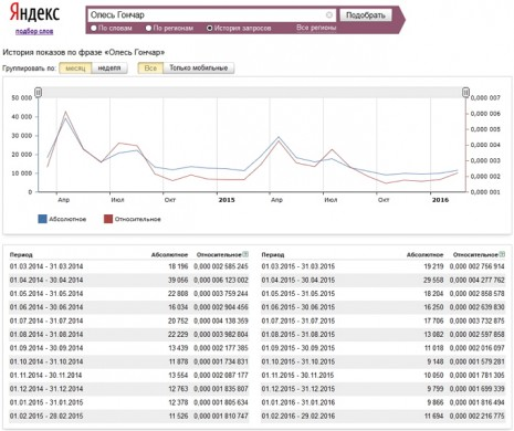 Количество запросов об Олесе Гончаре в Яндекс за последние два года
