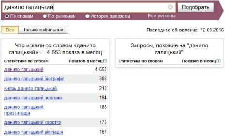 Кількість запитів про Данила Галицького в Яндекс у січні-березні 2016 року