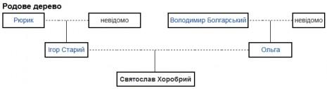 Родове дерево Князя Святослава
