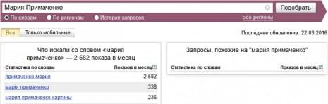 Кількість запитів про Марію Примаченко в Яндекс у лютому-березні 2016 року