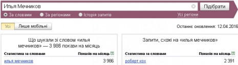 Количество запросов об Илье Мечникове в Яндекс в марте-парпеле 2016 года